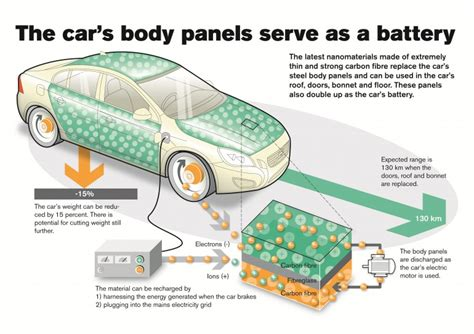 supercapacitor design volvo develops battery infused carbon fiber panels extremetech
