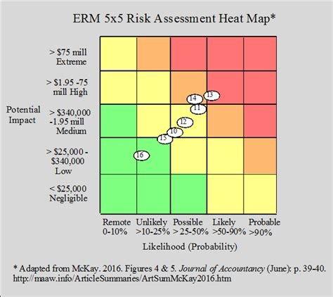 risk assessment heat map template audit risk heat map pictures to pin on pinsdaddy
