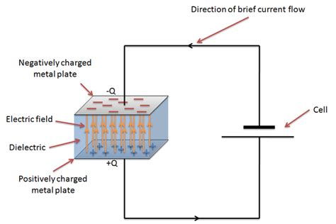 capacitors how they work capacitance physics a level