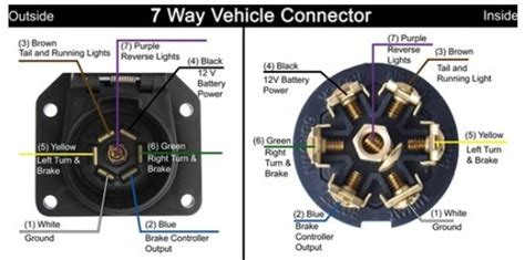 troubleshooting  pollak   vehicle connector plug