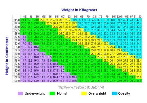 bmi table for men bmi table body mass index table metric units