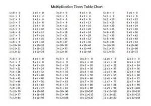 13 Times Table by Search Results For 13 To 20 Times Tables Chart