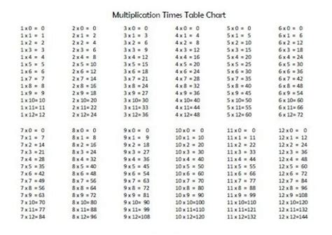14 Multiplication Table by 14 Multiplication Table Pictures To Pin On