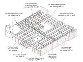 how to frame a floor deck framing details deck design and ideas