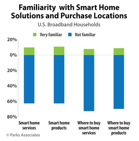smart homes solutions parks associates 62 of consumers unfamiliar with smart