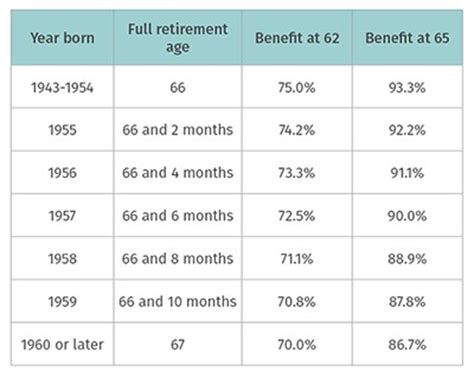 social security table for retirement social security age chart 1955 retire at age 70 young