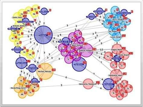 network graph software graph visualization and social network analysis software