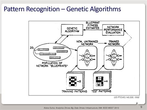 pattern recognition using genetic algorithm analytics drives big data drives infrastructure