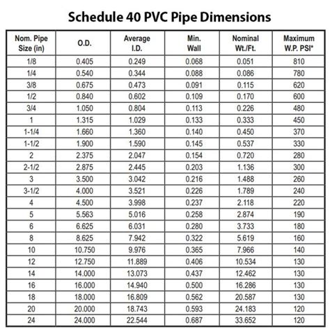 Reducing 2x1 12 Pvc Sch80 Ansi Standard schedule 40 pvc pipe dimensions for designing your