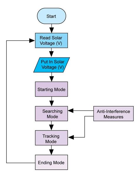 systems flow chart more detailed version of the flowchart quotes