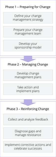 Change Management Definition Mba by Change Management Definition Human Resources Hr