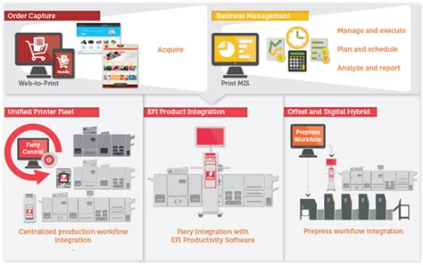 efi workflow efi efi integrated solutions overview