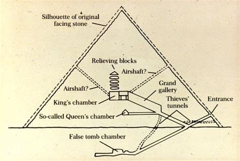 great pyramid cross section art history 6a gt yeg 252 l gt flashcards gt week 2 egypt