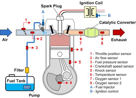 Fuel System Explanation I Want To Everything About Bikes How Do 2017 Quora