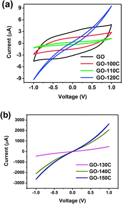 graphene capacitor sensor capacitor reduced graphene oxide 28 images ppt graphene powerpoint presentation id 665240
