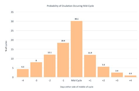 Ovulation Calendar Pregnancy Calculator Ovulation Understanding Ovulation To Get