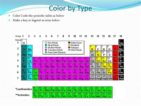 color coded periodic table period and groups when a column goes from top to bottom