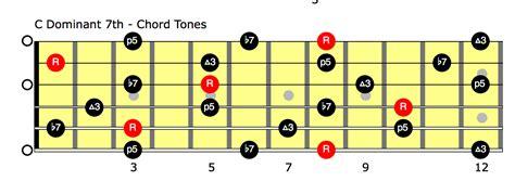 bathtub gin tab bathtub gin guitar lesson phish for beginners part 3