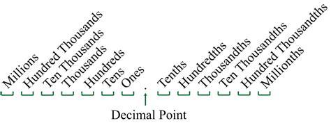 diagram decimals review of decimals and percents