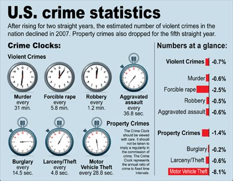 crime rate by zip code protect america