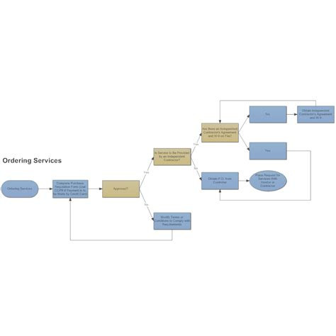 flowchart ordering system ordering services process flowchart