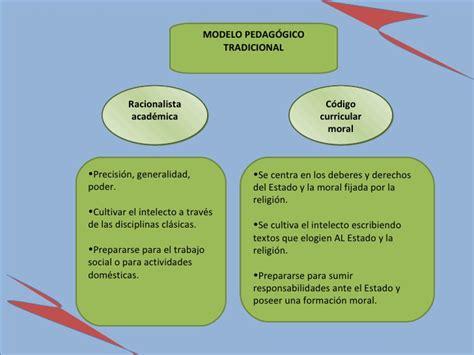 Modelo Curricular Racionalista El Curriculo