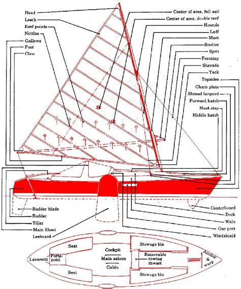 yacht rigging layout canadian ckayaker goodbye phil bolger
