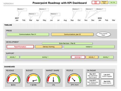 dashboard highlights kpi the status swiss army knife