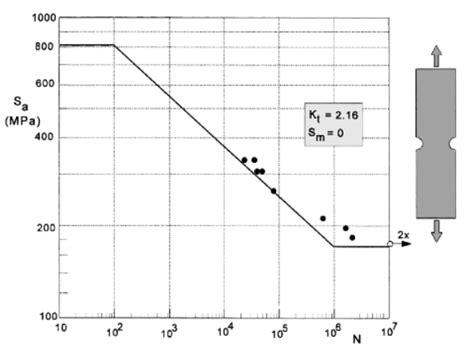s n diagram fatigue curve 4130 steel evocd