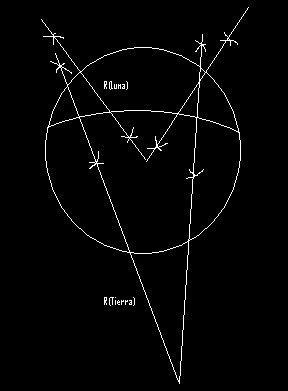 Física y Todo lo demás: Mediciones en el eclipse de Luna