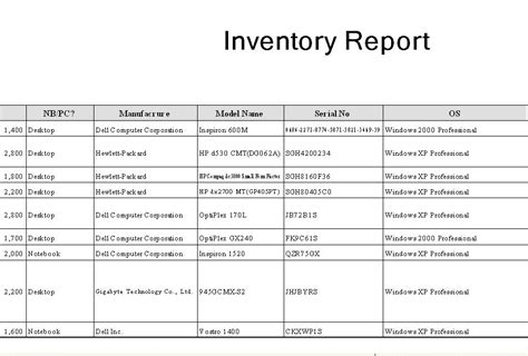 Inventory Report Template hardware inventory summary report
