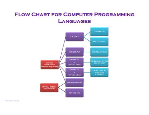 computer language flowchart sle flowcharts created by