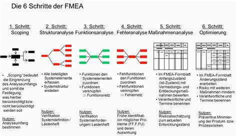 design fmea definition fmea automotive vda fmea basiswissen vda quality de