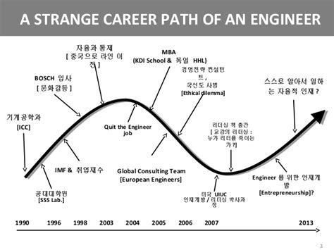 Career Path For Mechanical Engineer With Mba by Hrd For Engineer1
