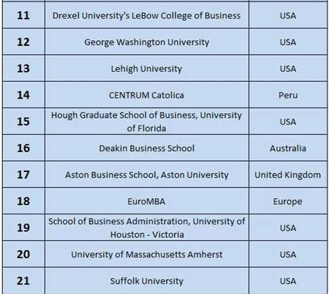 Distance Learning Mba Programs Ranking by Uk Dominate In Mba Rankings 2016 Aftergraduation