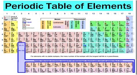 Reactivity Trend Periodic Table by Periodic Table And Reactivity New 1 In The Periodic