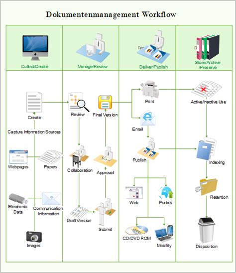 document workflow document management workflow diagram 28 images