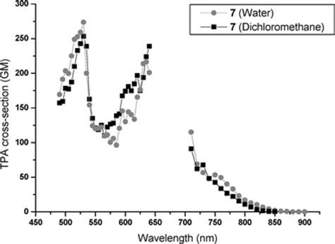 two photon cross section synthesis and characterization of water soluble two