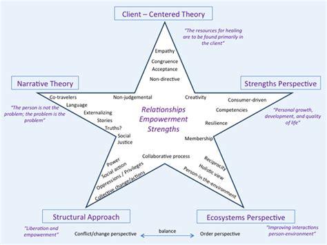 Anti Oppressive Practice In Social Work Essay by My Social Work Practice Framework Essay Help Wypaperfnji
