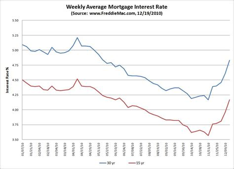 mortgage interest rates historical perspective bill