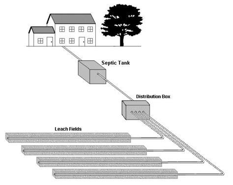 septic tank diagram drain field herring sanitation septic install septic repair and