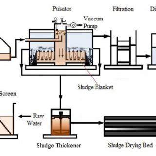 Wtp Clarifier schematic flow diagram of pulsator clarifier at the ks wtp