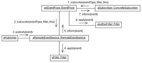 design pattern event notifier event notifier a pattern for event notification