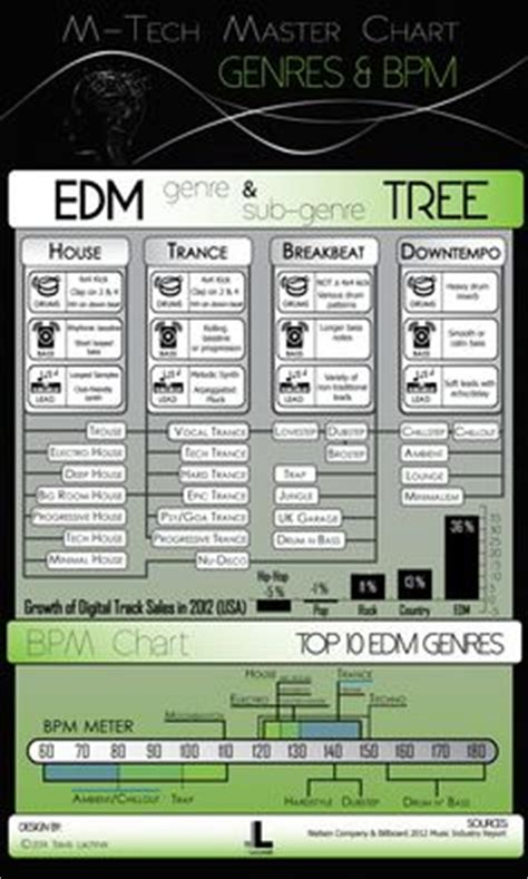dance music genres bpm music genre infographic google search thorold music