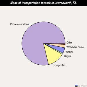 Kansas City Property Tax Records Leavenworth Kansas Property Tax Records