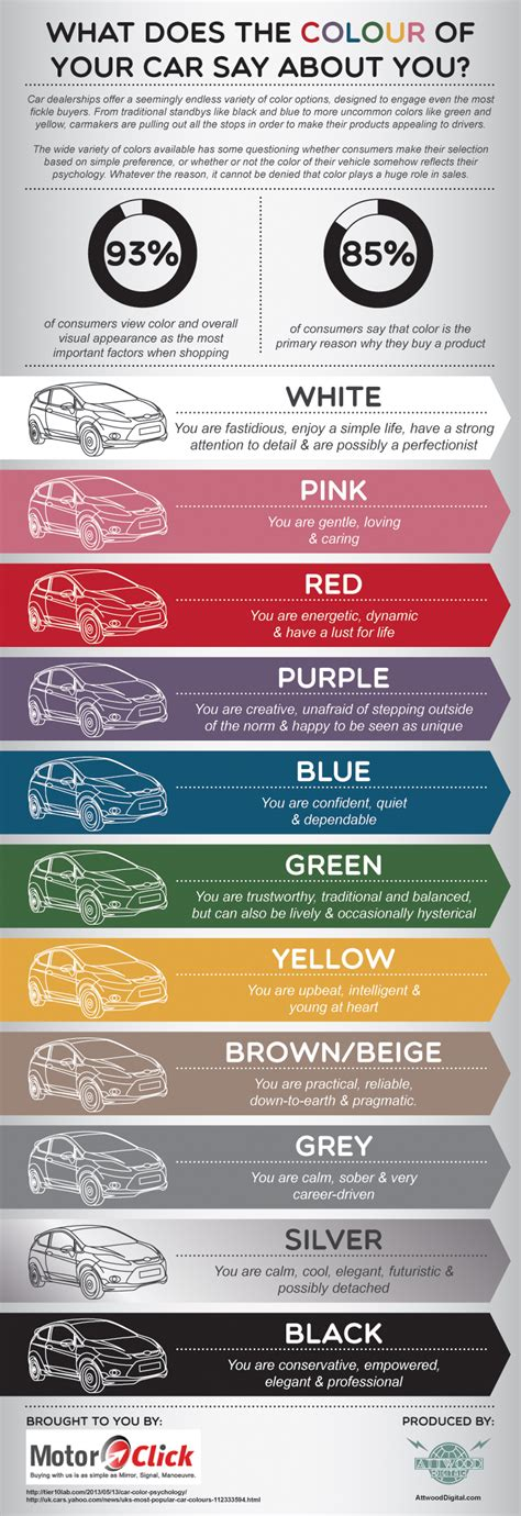 how do you say colors in what does your car color say about your personality