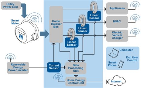 Industrial Home Design Uk by Allegro Microsystems Smart Meters