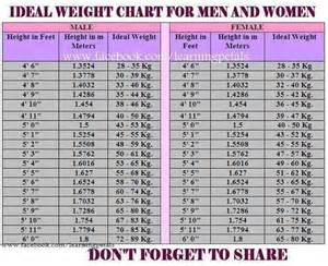 ideal weight ideal weight for