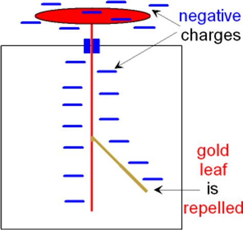 electroscope diagram gcse physics electrostatic charge what is a gold leaf