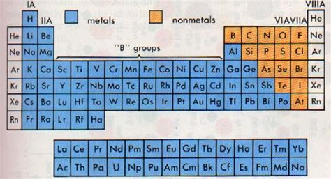 periodic table metals nonmetals and metalloids image